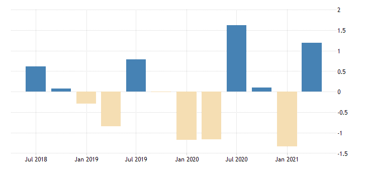 united states active population aged 15 and over all persons for the slovak republic growth rate previous period nsa quarterly fed data