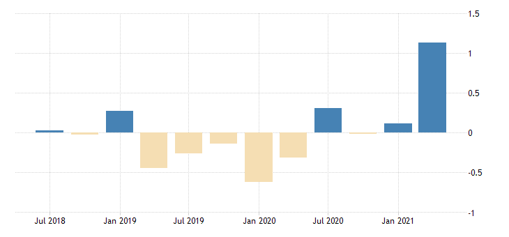 united states active population aged 15 and over all persons for the slovak republic growth rate previous period sa fed data