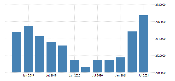 united states active population aged 15 and over all persons for the slovak republic persons sa fed data