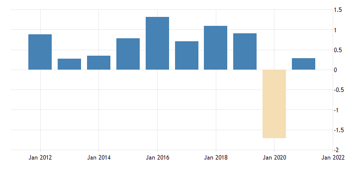 united states active population aged 15 and over all persons for the united states growth rate previous period nsa yearly fed data