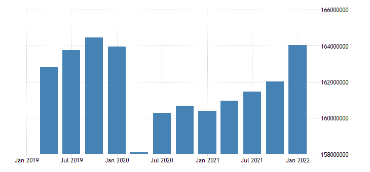 united states active population aged 15 and over all persons for the united states persons sa fed data