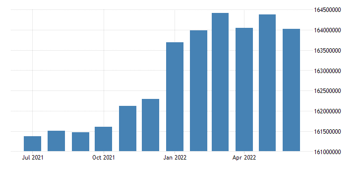 united states active population aged 15 and over all persons for the united states persons sa monthly fed data
