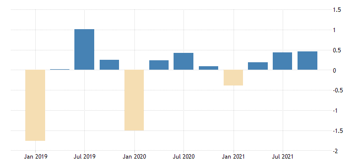 united states active population aged 15 and over females for the russian federation growth rate previous period nsa quarterly fed data