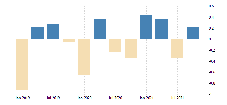 united states active population aged 15 and over females for the russian federation growth rate previous period sa fed data