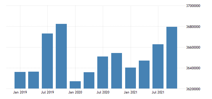united states active population aged 15 and over females for the russian federation persons nsa quarterly fed data