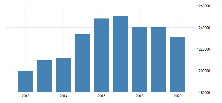 united states active population aged 15 and over females for the slovak republic fed data