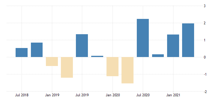 united states active population aged 15 and over females for the slovak republic growth rate previous period nsa quarterly fed data