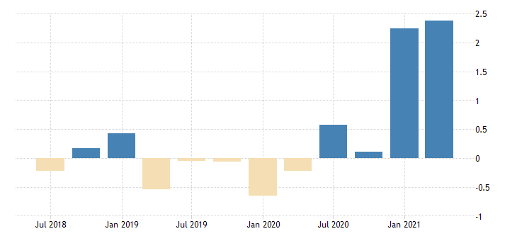 united states active population aged 15 and over females for the slovak republic growth rate previous period sa fed data