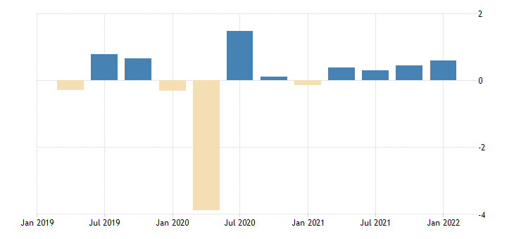 united states active population aged 15 and over females for the united states growth rate previous period sa fed data