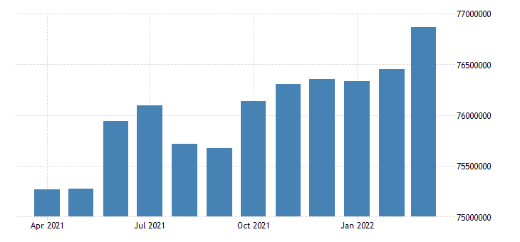 united states active population aged 15 and over females for the united states persons nsa monthly fed data