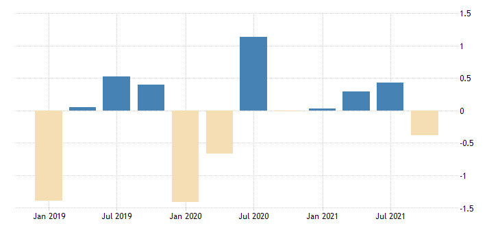 united states active population aged 15 and over males for the russian federation growth rate previous period nsa quarterly fed data
