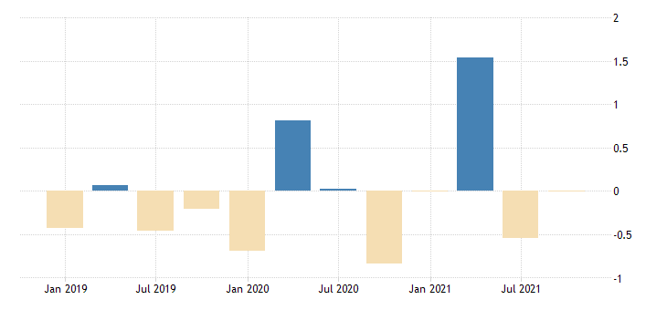 united states active population aged 15 and over males for the russian federation growth rate previous period sa fed data