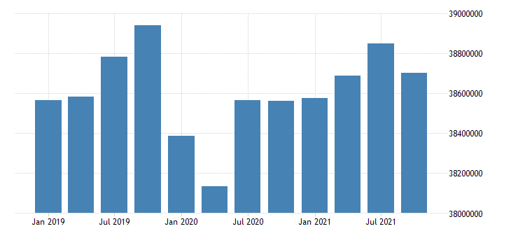 united states active population aged 15 and over males for the russian federation persons nsa quarterly fed data