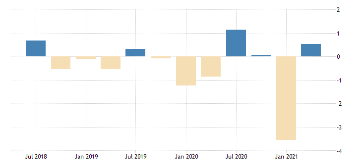 united states active population aged 15 and over males for the slovak republic growth rate previous period nsa quarterly fed data