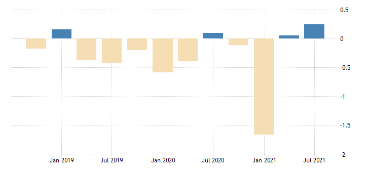 united states active population aged 15 and over males for the slovak republic growth rate previous period sa fed data
