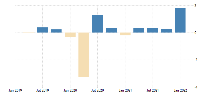 united states active population aged 15 and over males for the united states growth rate previous period sa quarterly fed data
