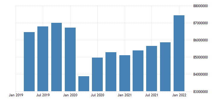 united states active population aged 15 and over males for the united states persons sa quarterly fed data