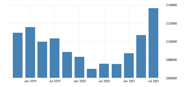 united states active population aged 25 54 all persons for the slovak republic persons sa fed data