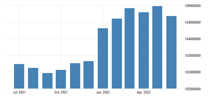 united states active population aged 25 54 all persons for the united states persons fed data