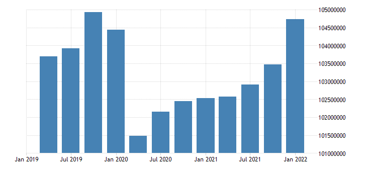 united states active population aged 25 54 all persons for the united states persons nsa quarterly fed data
