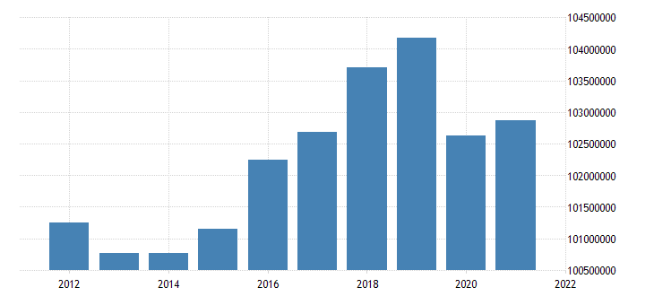 united states active population aged 25 54 all persons for the united states persons nsa yearly fed data