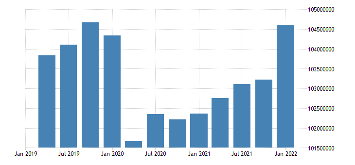 united states active population aged 25 54 all persons for the united states persons sa fed data