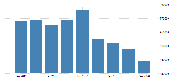 united states active population aged 25 54 females for the slovak republic fed data
