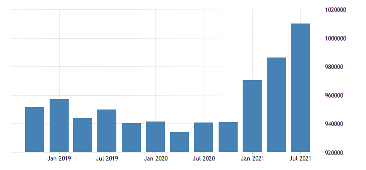 united states active population aged 25 54 females for the slovak republic persons sa fed data