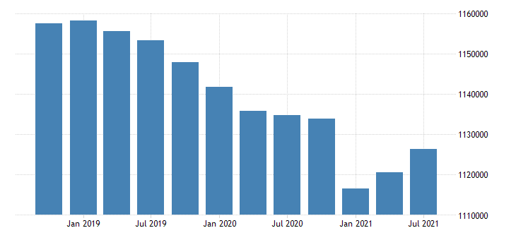 united states active population aged 25 54 males for the slovak republic persons sa fed data