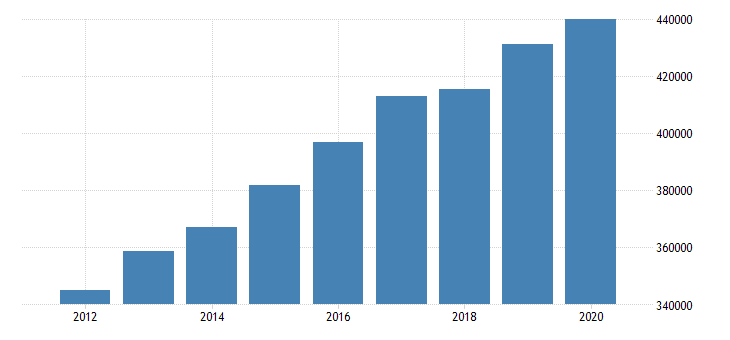 united states active population aged 55 64 all persons for the slovak republic fed data