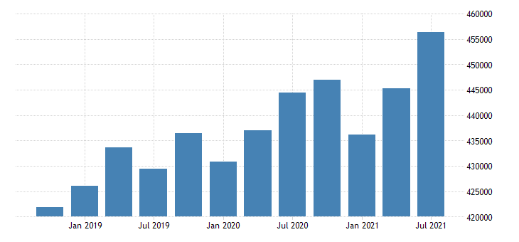 united states active population aged 55 64 all persons for the slovak republic persons sa fed data