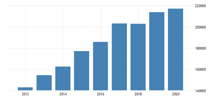 united states active population aged 55 64 females for the slovak republic fed data