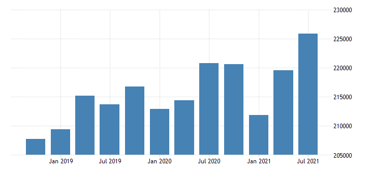 united states active population aged 55 64 females for the slovak republic persons sa fed data
