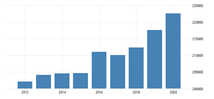united states active population aged 55 64 males for the slovak republic fed data