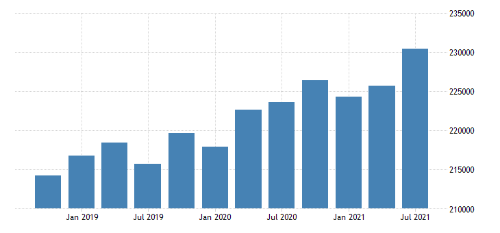 united states active population aged 55 64 males for the slovak republic persons sa fed data