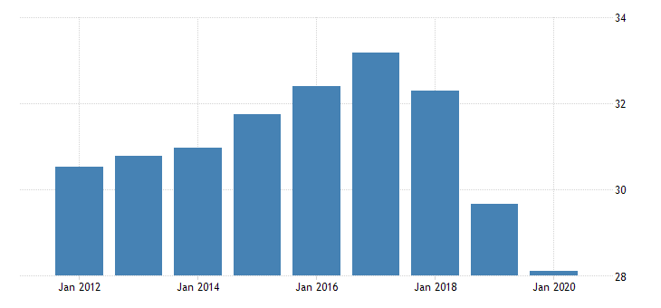 united states activity rate aged 15 24 all persons for the slovak republic fed data