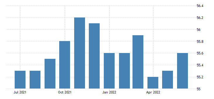 united states activity rate aged 15 24 all persons for the united states fed data