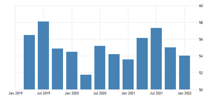 united states activity rate aged 15 24 all persons for the united states percent nsa quarterly fed data
