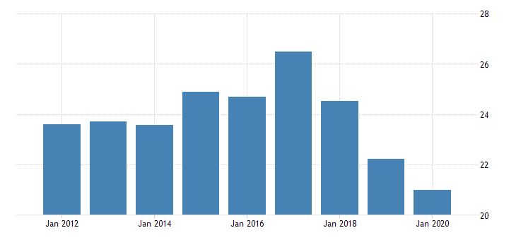 united states activity rate aged 15 24 females for the slovak republic fed data
