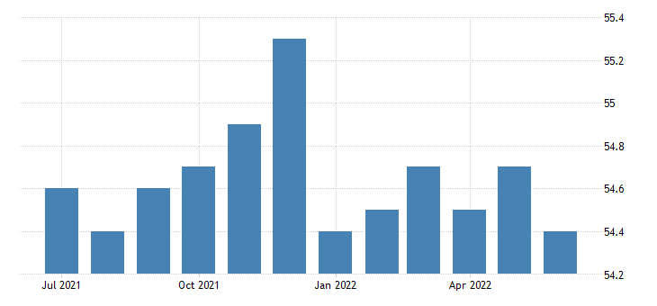 united states activity rate aged 15 24 females for the united states fed data