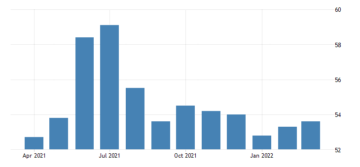 united states activity rate aged 15 24 females for the united states percent nsa monthly fed data