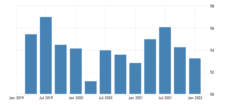 united states activity rate aged 15 24 females for the united states percent nsa quarterly fed data