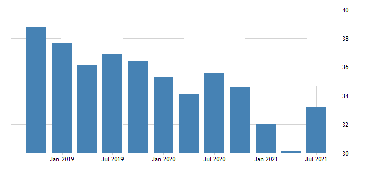 united states activity rate aged 15 24 males for the slovak republic fed data