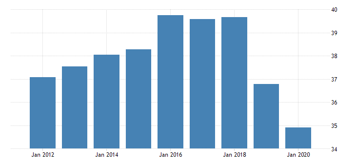 united states activity rate aged 15 24 males for the slovak republic percent nsa yearly fed data