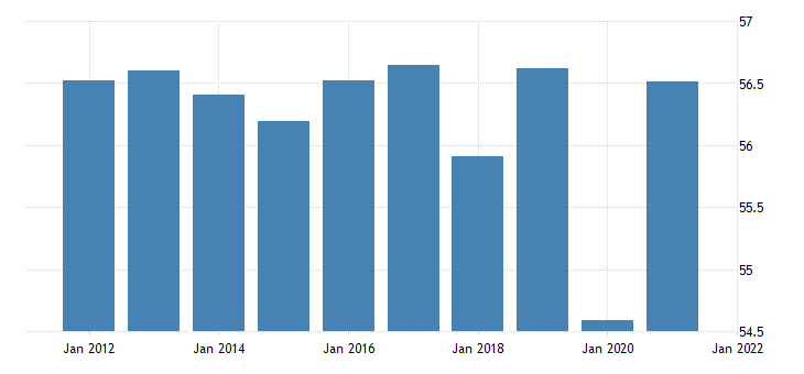 united states activity rate aged 15 24 males for the united states percent fed data