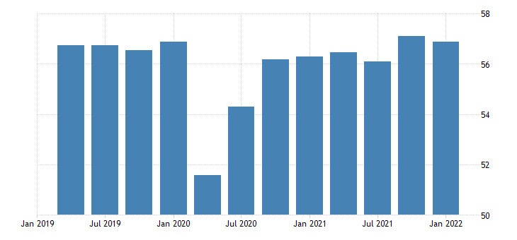 united states activity rate aged 15 24 males for the united states percent sa quarterly fed data