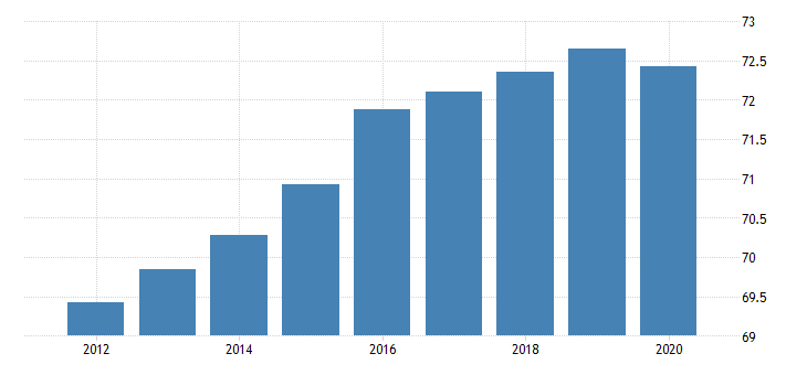 united states activity rate aged 15 64 all persons for the slovak republic fed data
