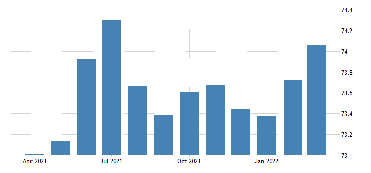 united states activity rate aged 15 64 all persons for the united states percent nsa monthly fed data