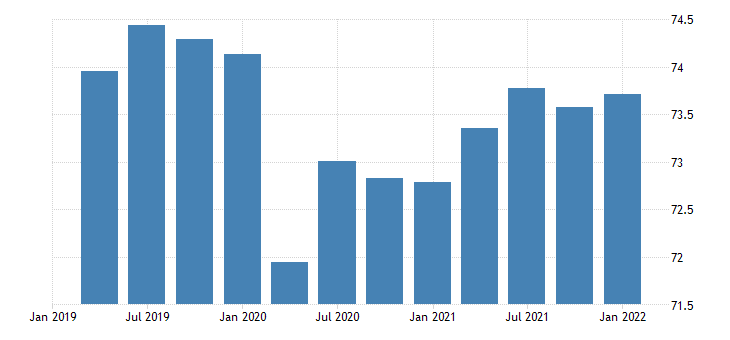 united states activity rate aged 15 64 all persons for the united states percent nsa quarterly fed data