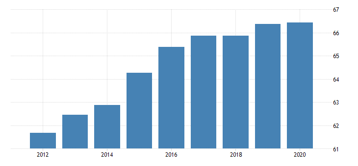 united states activity rate aged 15 64 females for the slovak republic fed data